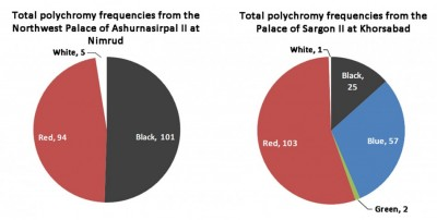 Figure 3. Pie charts displaying the proportional representation of all colours found in archaeological or archival evidence from the two palaces.