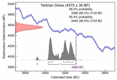 Figure 2. Radiocarbon date for the Tarkhan Dress adjusted for the Nilotic seasonal effect (Dee et al. 2010).