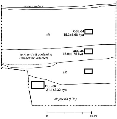 Figure 2. Stratigraphic sequence of dated sediments at the Affad-23 site.