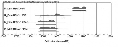 Figure 6. Calibrated AMS C14 dates for Sri Ksetra Yahanda mound HMA59, test pits 1–3; courtesy of Stewart Fallon, Director, Radiocarbon Laboratory, Department of Earth Sciences, Australian National University; © Stewart Fallon &amp; Janice Stargardt; (Fallon <i>et al.</i> 2010).